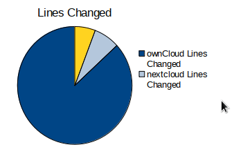 Eighty Percent ownCloud | Dragotin's Blog