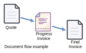 Document flow example